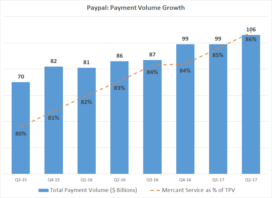 Grandfield & Dodd LLC Has $16.63 Million Stake in PayPal Holdings, Inc. (PYPL)