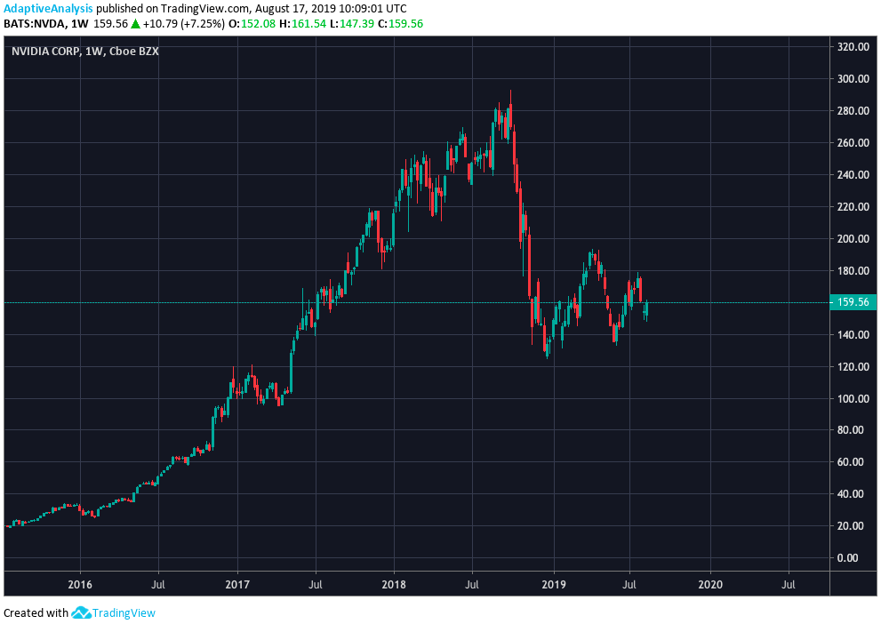 Weekly chart for Nvidia share price.