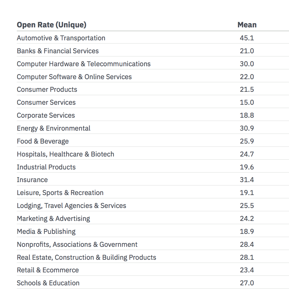 Email-marketing-benchmarks