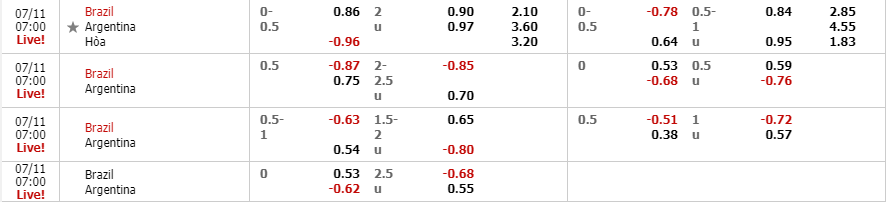 Tỷ lệ kèo Brazil vs Argentina theo nhà cái Fun88