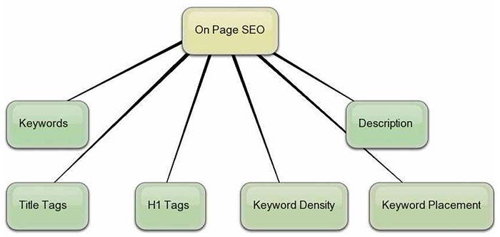 Tối ưu hóa các thẻ HTML chuẩn SEO
