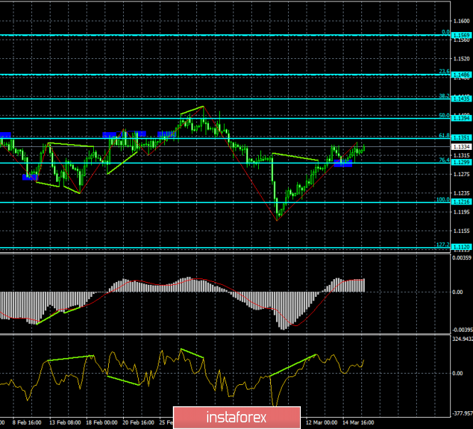 InstaForex Analytics: Analysis of EUR/USD divergence for March 18: pair is ready to continue moderate growth