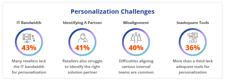 Nearly all retailers (96%) have encountered some challenges to their personalization for Ecommerce brands