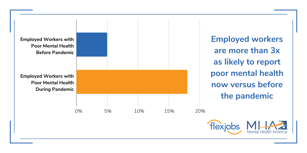 graph showing levels of employee burnout before and during the pandemic
