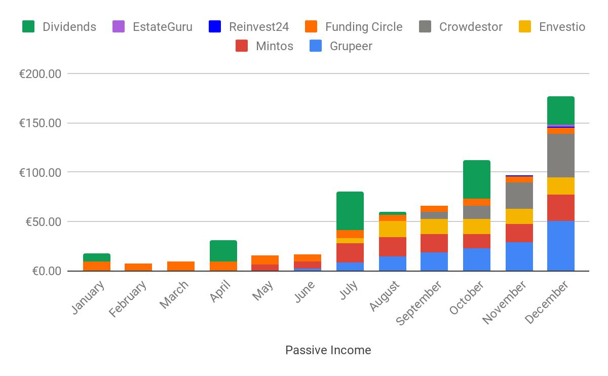passive income december 2019