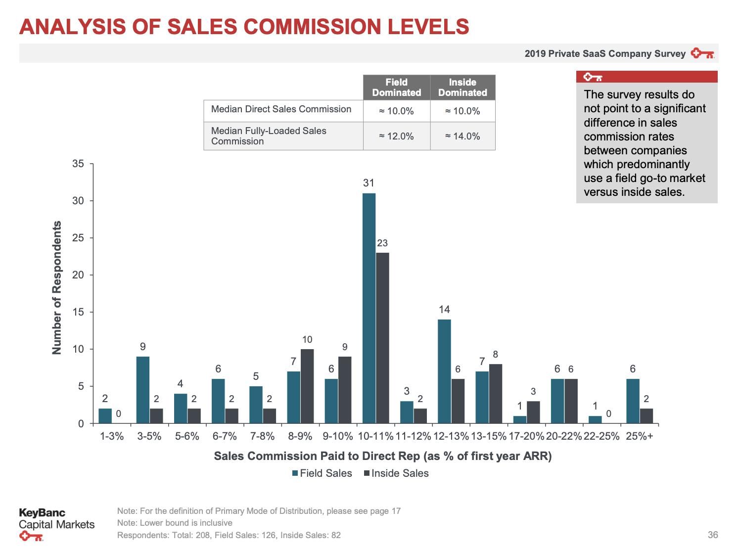 Etude des niveaux de commissions des sales en SaaS