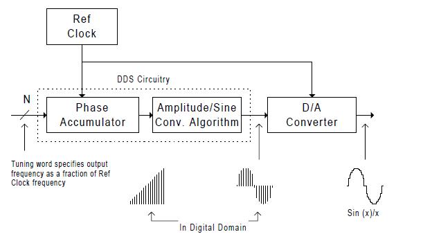 síntese digital direta