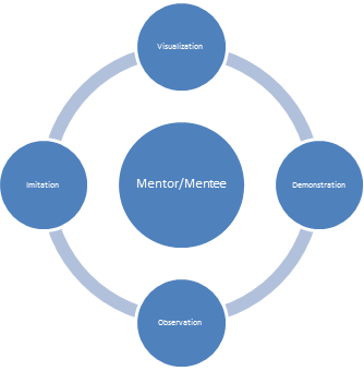 The Need & Importance Of Code Mentor-ship. - Image 2