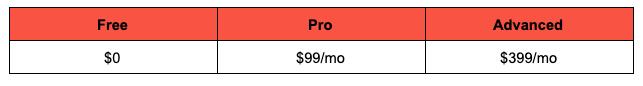 Wistia price breakdown image