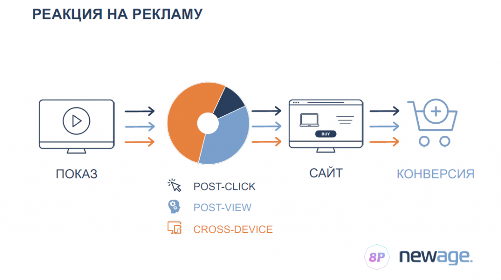оценка отложенной реакции на рекламу post-view cross-device