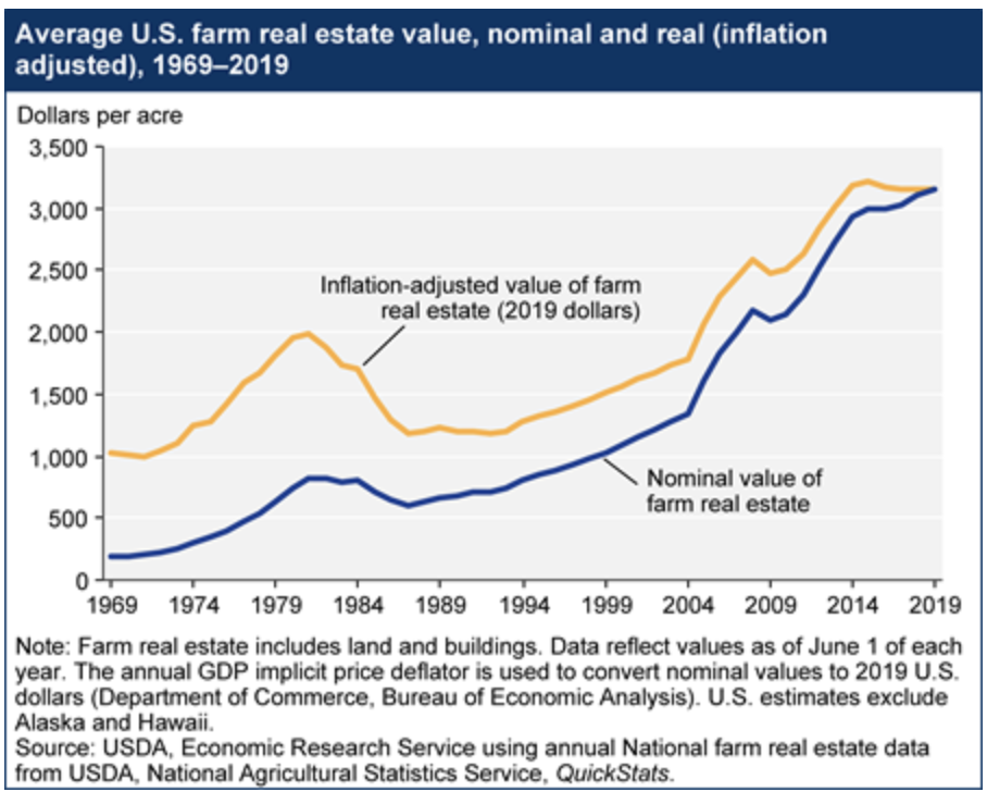 Average US farm real estate value, nominal and real (inflation adjusted), 1969 to 2019.