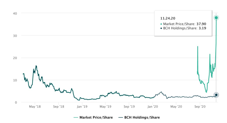 График стоимости акции траста, отслеживающего BCH