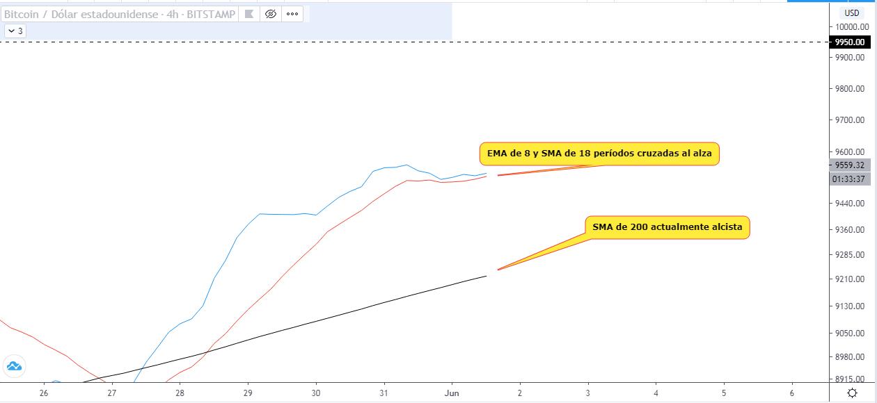 Análisis técnico de la tendencia del Bitcoin a corto plazo. Fuente: TradingView