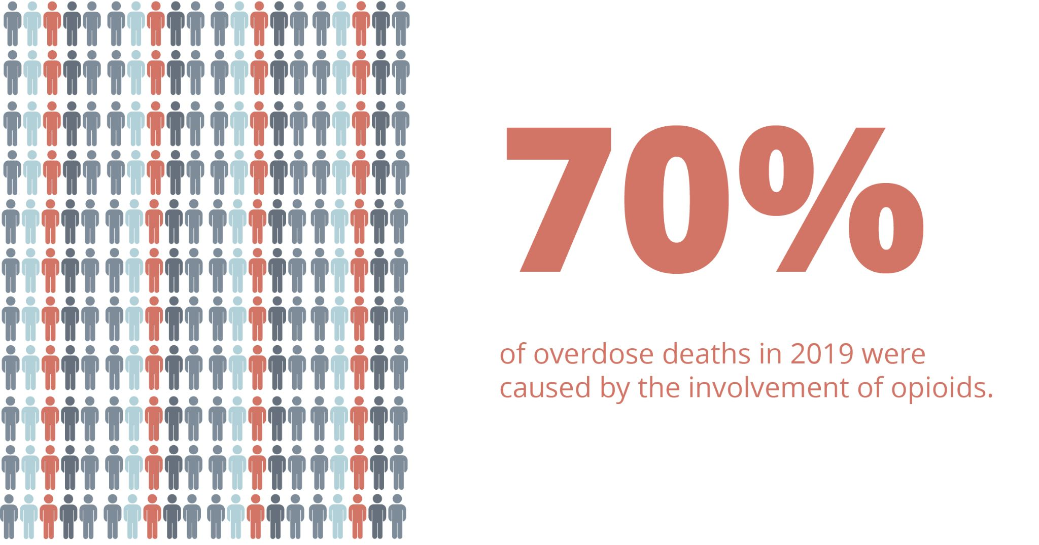 70% of overdose deaths in 2019 were caused by the involvement of opioids