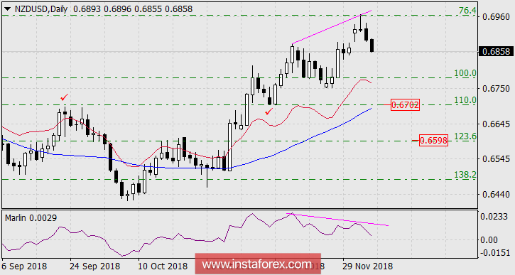 Exchange Rates 06.12.2018 analysis