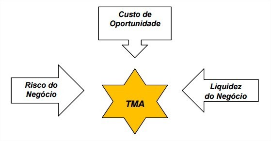 TMA - Conceitos