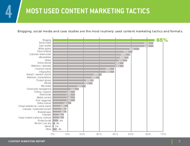 Most used content marketing tactics