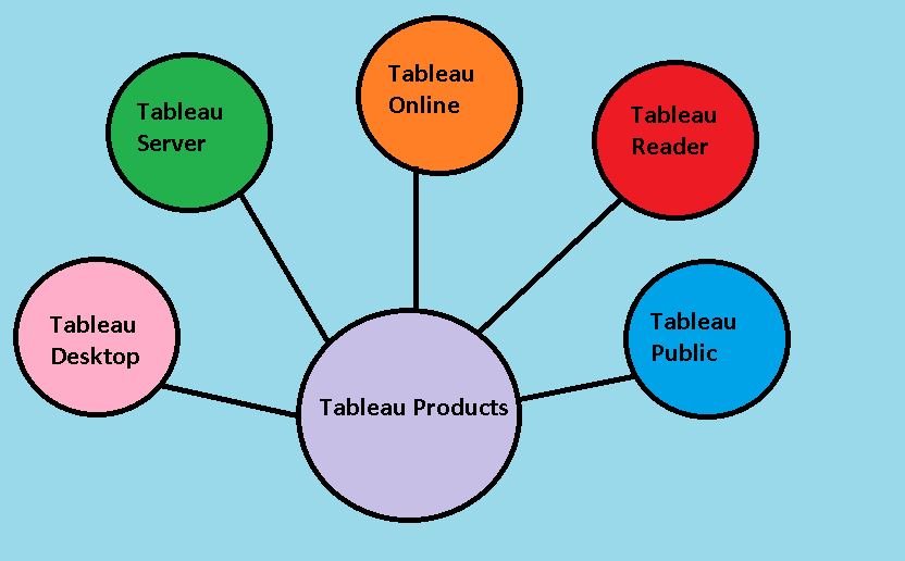 different Tableau Products