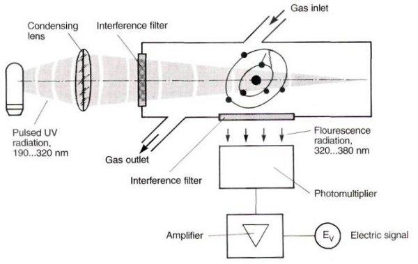 UV fluoroscence method for SO2 monitoring