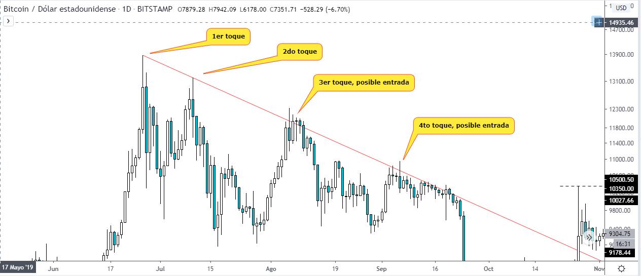 Estrategia de trading con líneas de tendencia. Gráfico BTC USD. Fuente TradingView.
