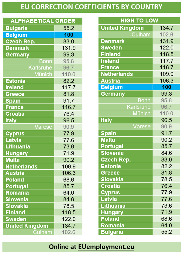 Correction coefficient by EU country