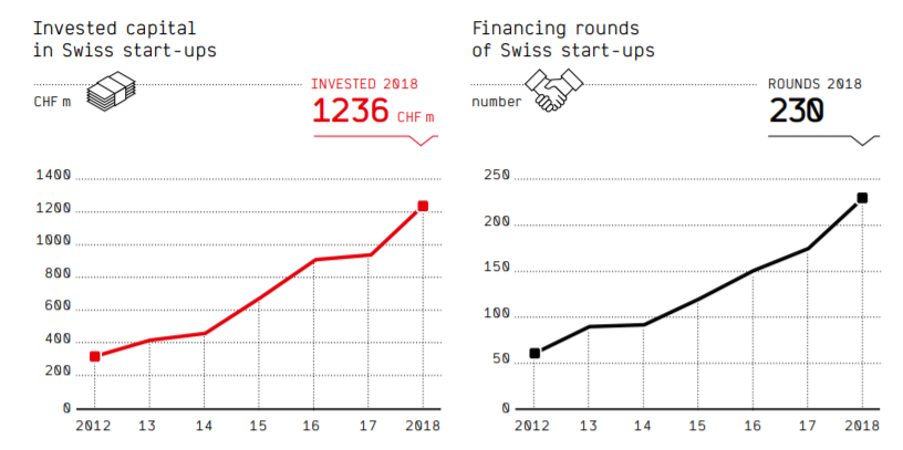 Invested capital in Swiss start-ups - Source: https://www.startupticker.ch