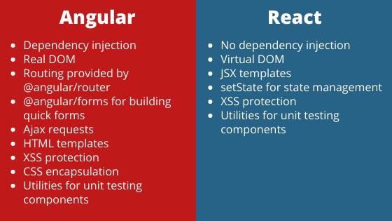 Angular and React