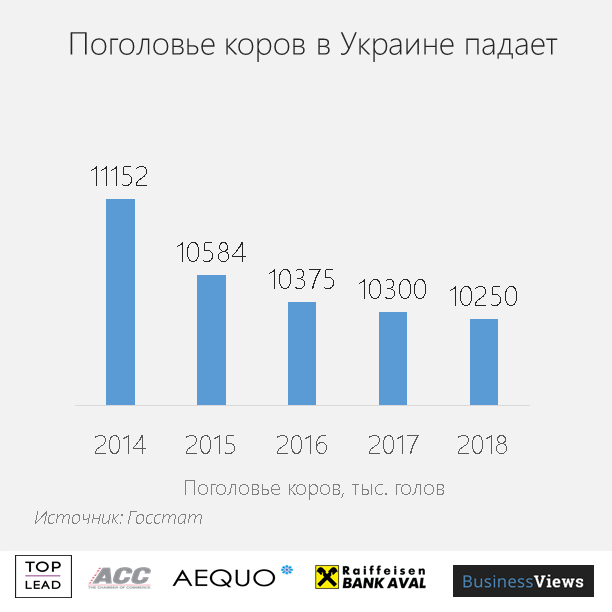В Украине стало меньше коров