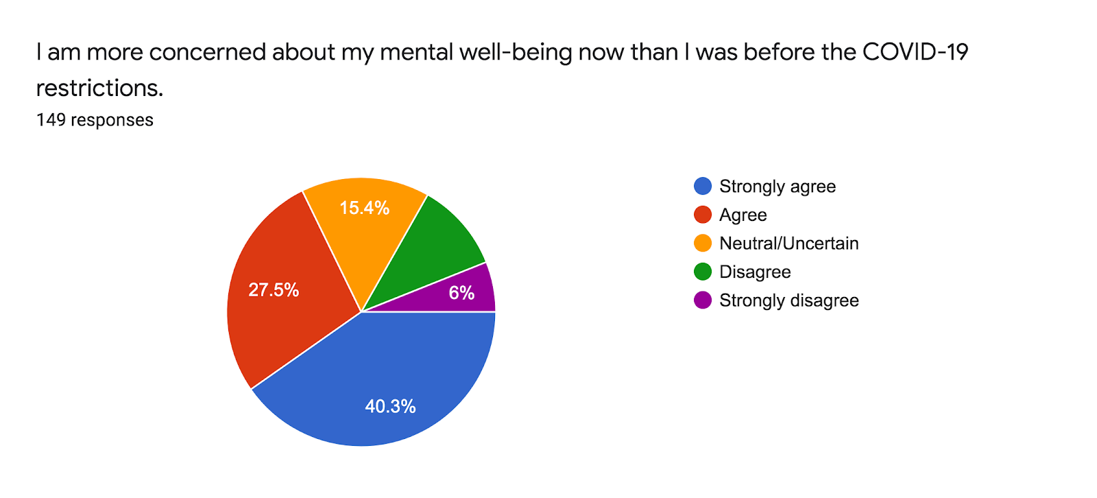 Forms response chart. Question title: I am more concerned about my mental well-being now than I was before the COVID-19 restrictions.. Number of responses: 149 responses.