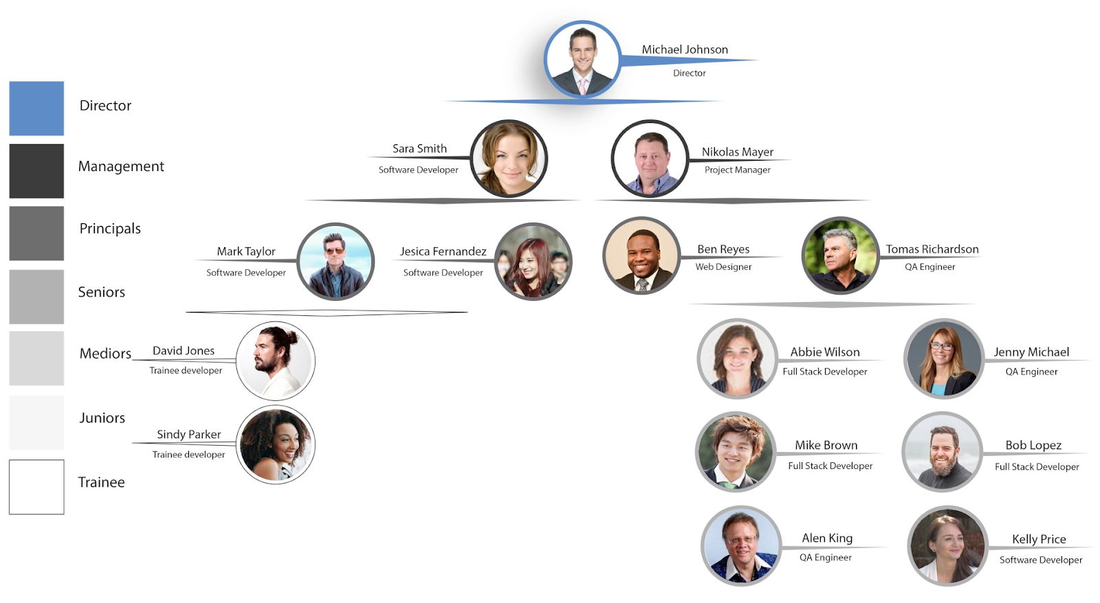 horreum competence org chart