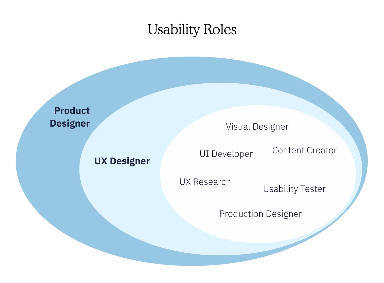 Product design vs UX design: Usability roles diagram