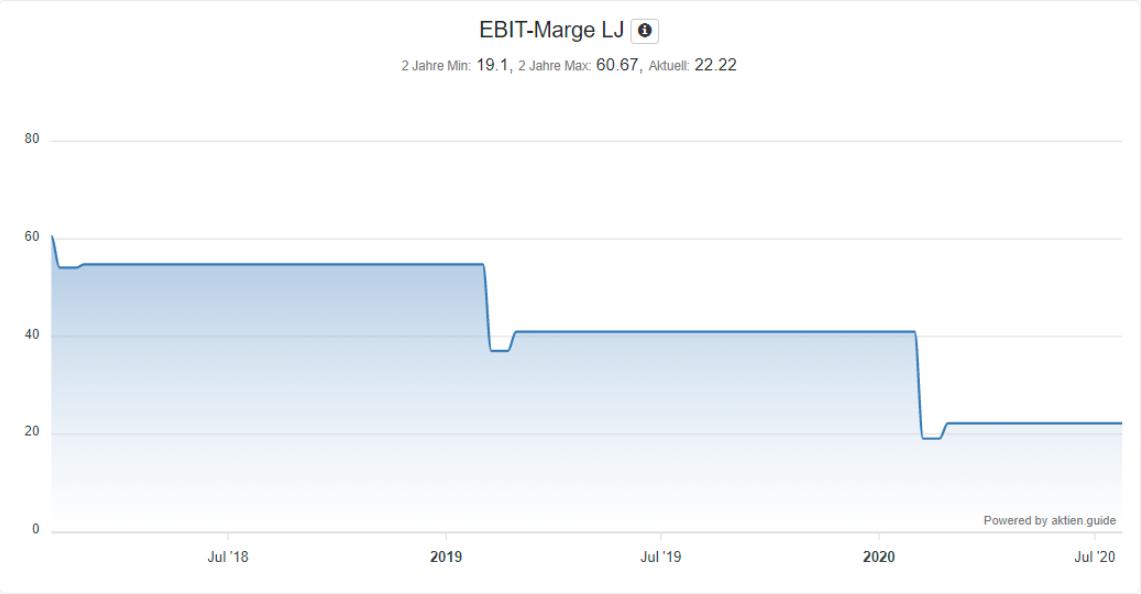 Analyse der Gilead Sciences Aktie - EBIT-Marge