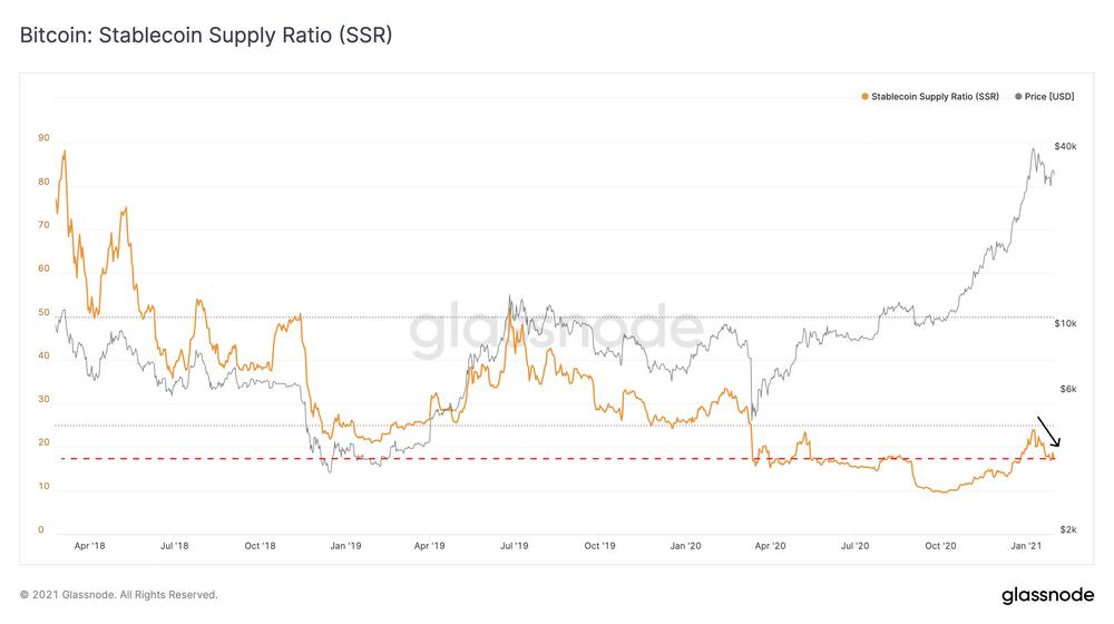 Ratio de bitcoin e stablecoins gráfico