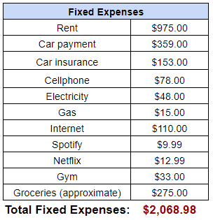 fixed expenses portion of a budget