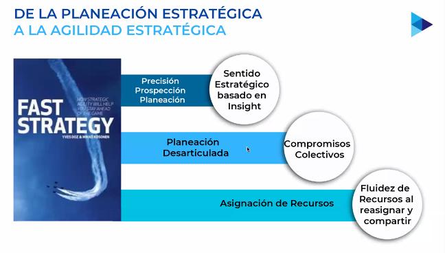 De la planificación estratégica a la agilidad estratégica - súper-flexibilidad.