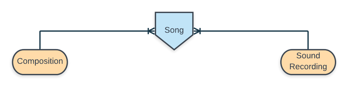 two copyrights: composition and sound recording