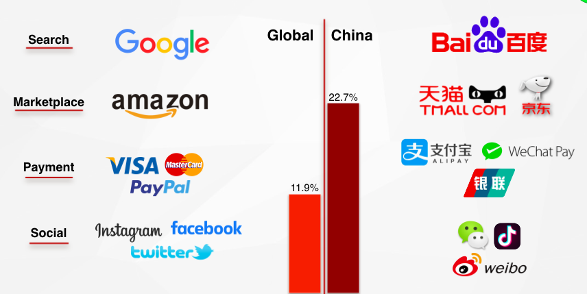 sistema de ecommerce na china