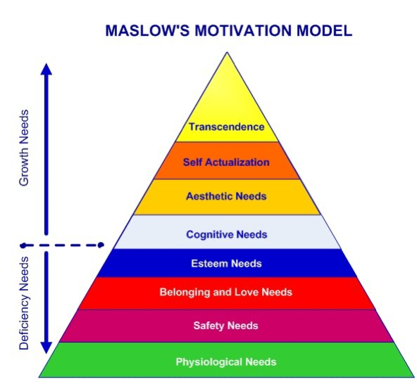 Maslow's hierarchy of needs  (A complete guide)