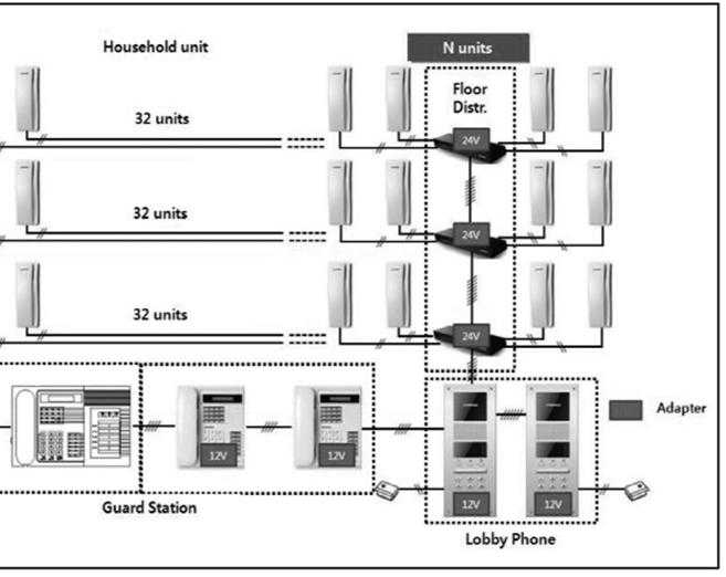 commax ccu232agf  compatible con 32 intercomunicadores