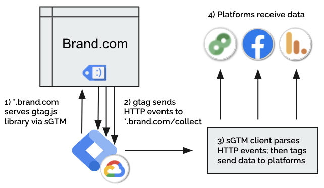 Depiction of how sGTM consolidates measurement using its Global Site Tag API.