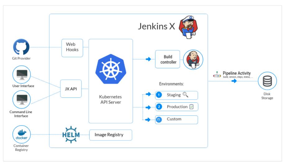 Jenkins X architecture