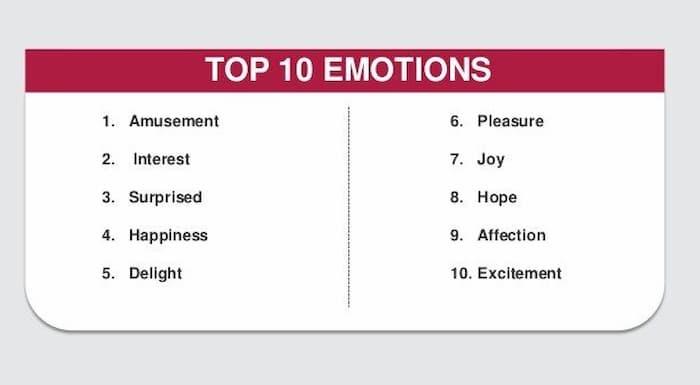 10 cảm xúc hàng đầu nên kết hợp trong chiến lược tiếp thị trả tiền cho mỗi lần nhấp chuột của bạn để nhận được phản hồi tốt nhất từ người dùng