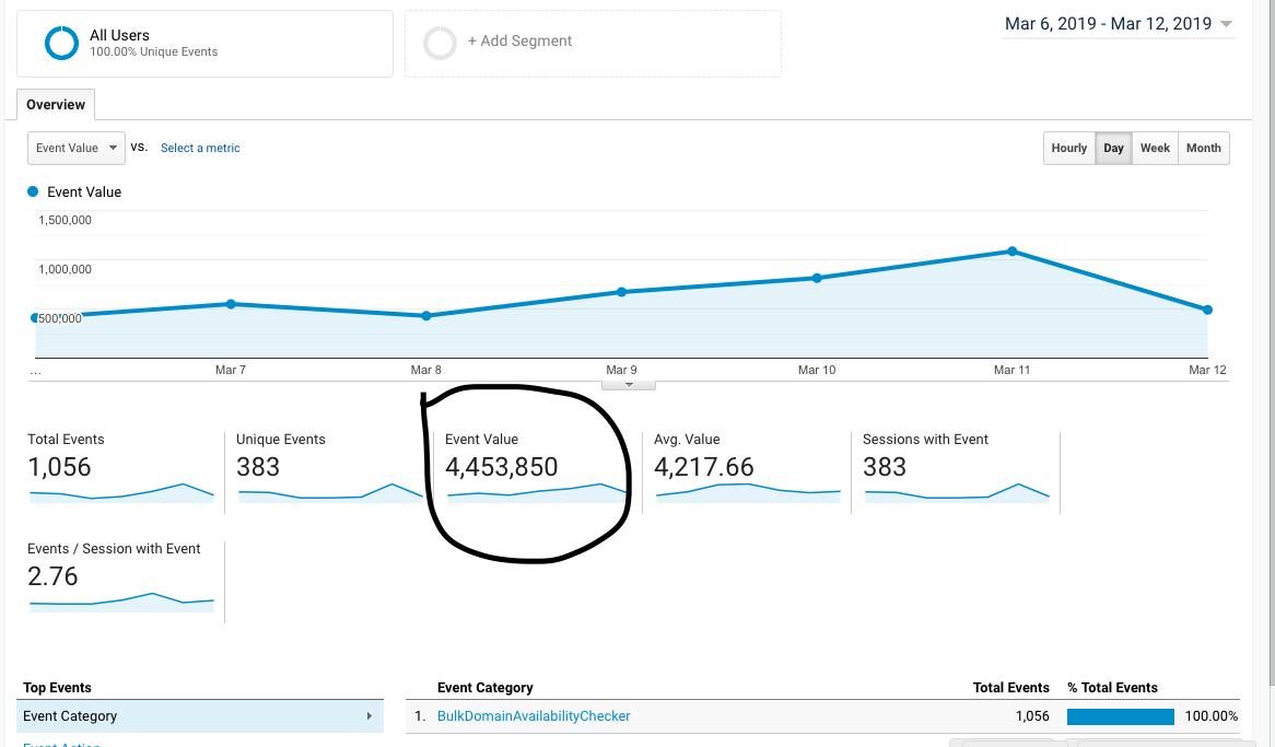 How Our Amazon Associates Site Went from 0 to $2.7k Per Month in 6 Months 9
