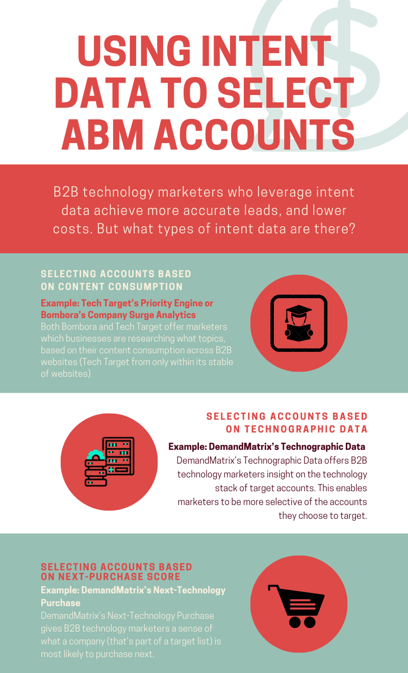 using-intent-data-to-select-abm-accounts