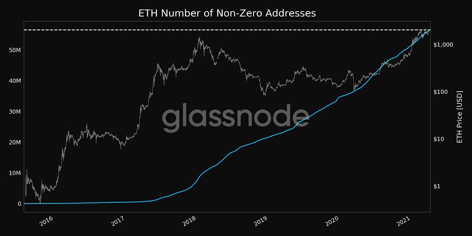 Número de endereços de ETH com algum saldo. Fonte: Glassnode e CryptoPotato.