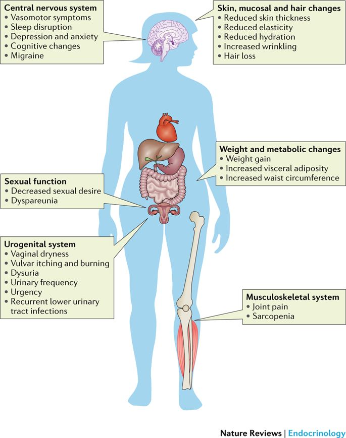 symptoms of menopause মেনোপজের লক্ষণ