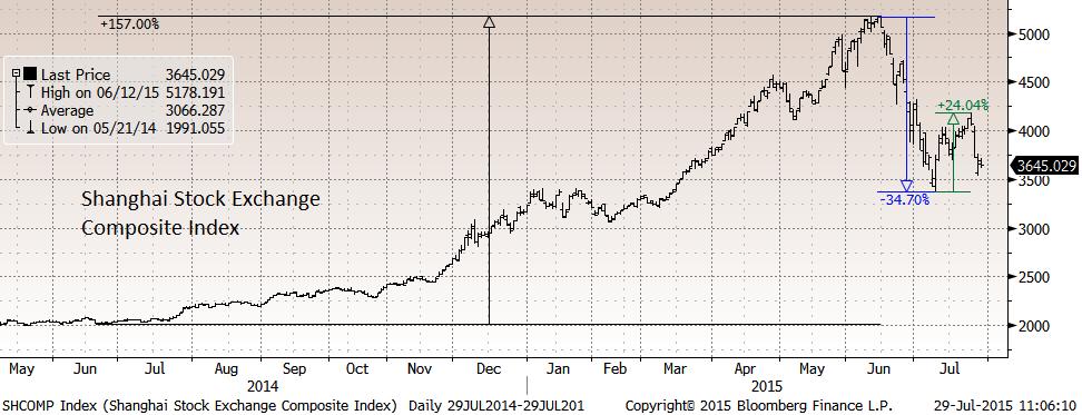 Падающие цены на нефть сказались на курсе USD-RUB, который вчера преодолел рубеж в 60, днем подскакивал до 60.94., закрылся на 60.02/долл.