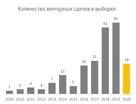 Количество корпоративных венчурных сделок в исследовании