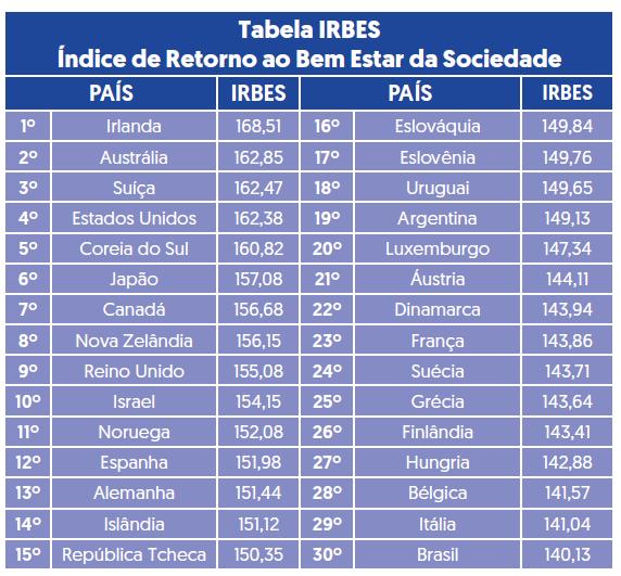 Tabela de apresentação do IRBES, Índice de Retorno ao Bem Estar da Sociedade