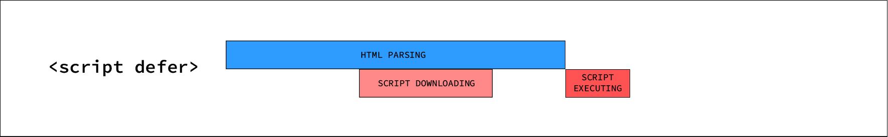 Defer script execution